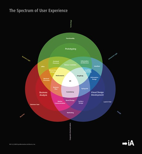 The spectrum of User Experience - by iA | by Littlemad