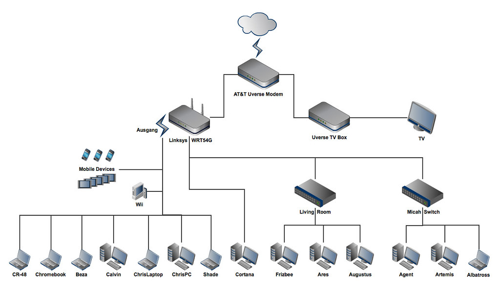 Home Network | This is our current network at the house. | Moresheth ...