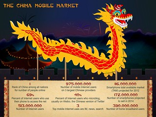 China Mobile Market Infographic | by IntelFreePress