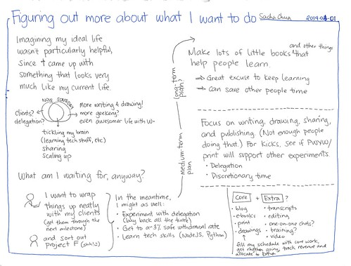 2014-04-01 Figuring out more about what I want to do #planning | by sachac