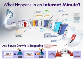 Internet Minute Infographic | by IntelFreePress