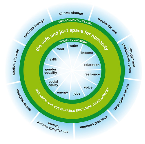 The 'doughnut' - A safe and just space for humanity within planetary and social boundaries | by Oxfam International