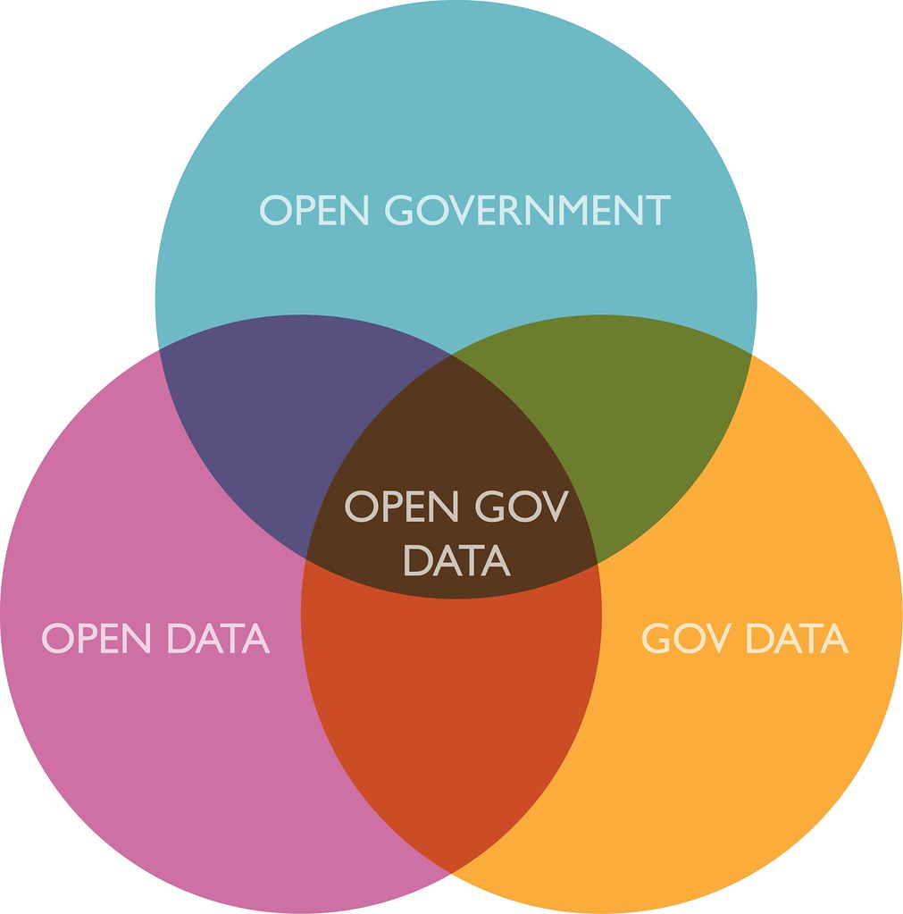 Venn Diagram In Math Sets: open government data - simple venn diagram | unpacking open u2026 | Flickr,Chart