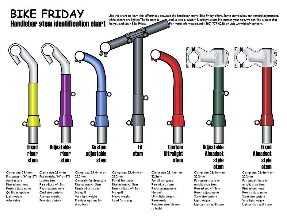 Bike Friday Stem Comparison Chart Dysphasic Flickr