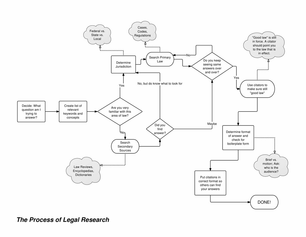 Creating Flow Charts: Legal Research Flowchart | This is a flow chart I made descru2026 | Flickr,Chart