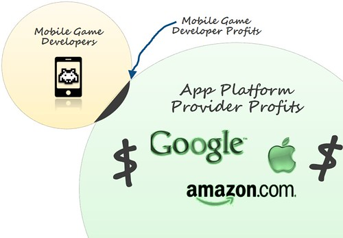 how to develop a mobile game