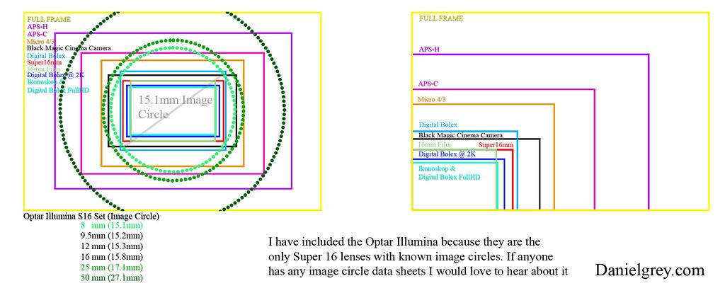 Sensor Sizes and Images Circles | sensor size Full Frame APS… | Flickr
