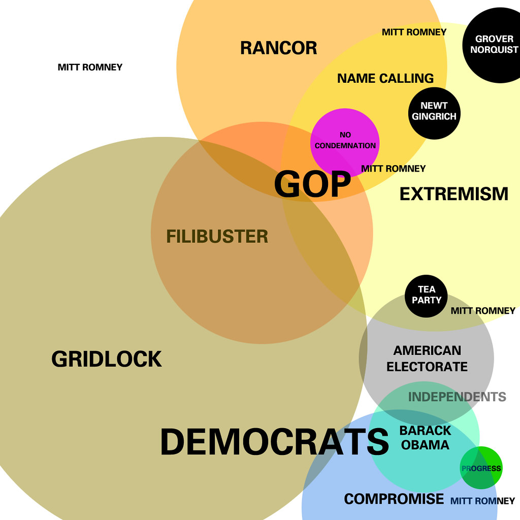 Images Of A Venn Diagram: Euler Diagram of the American Political Landscape | Based onu2026 | Flickr,Chart