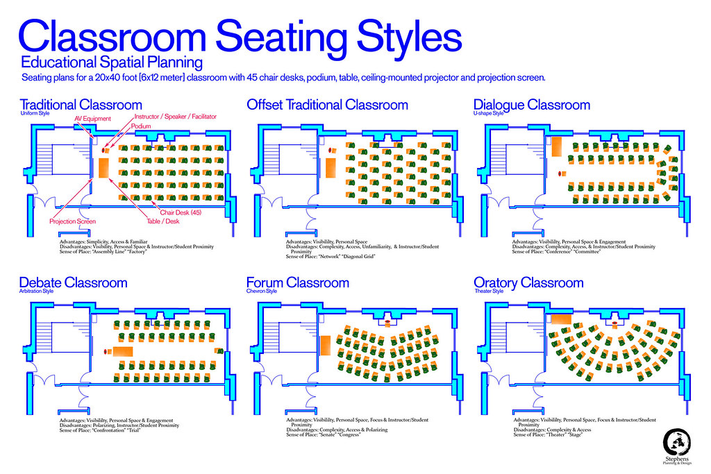 Classroom Design Types ~ Big education ape classroom seating a clue to teacher