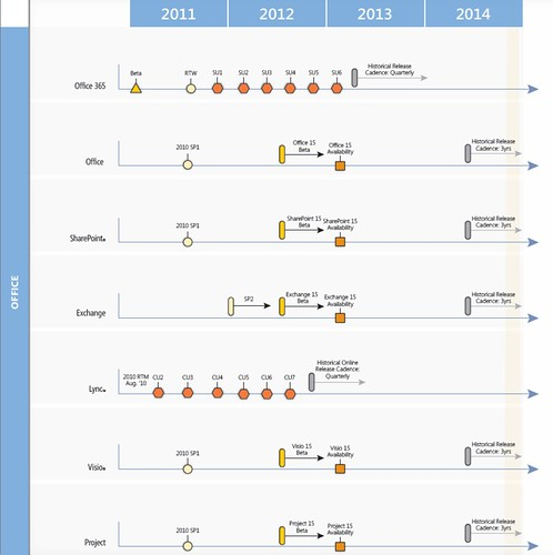 Official Microsoft Office Product roadmap 2011-2014 | by M.Visser