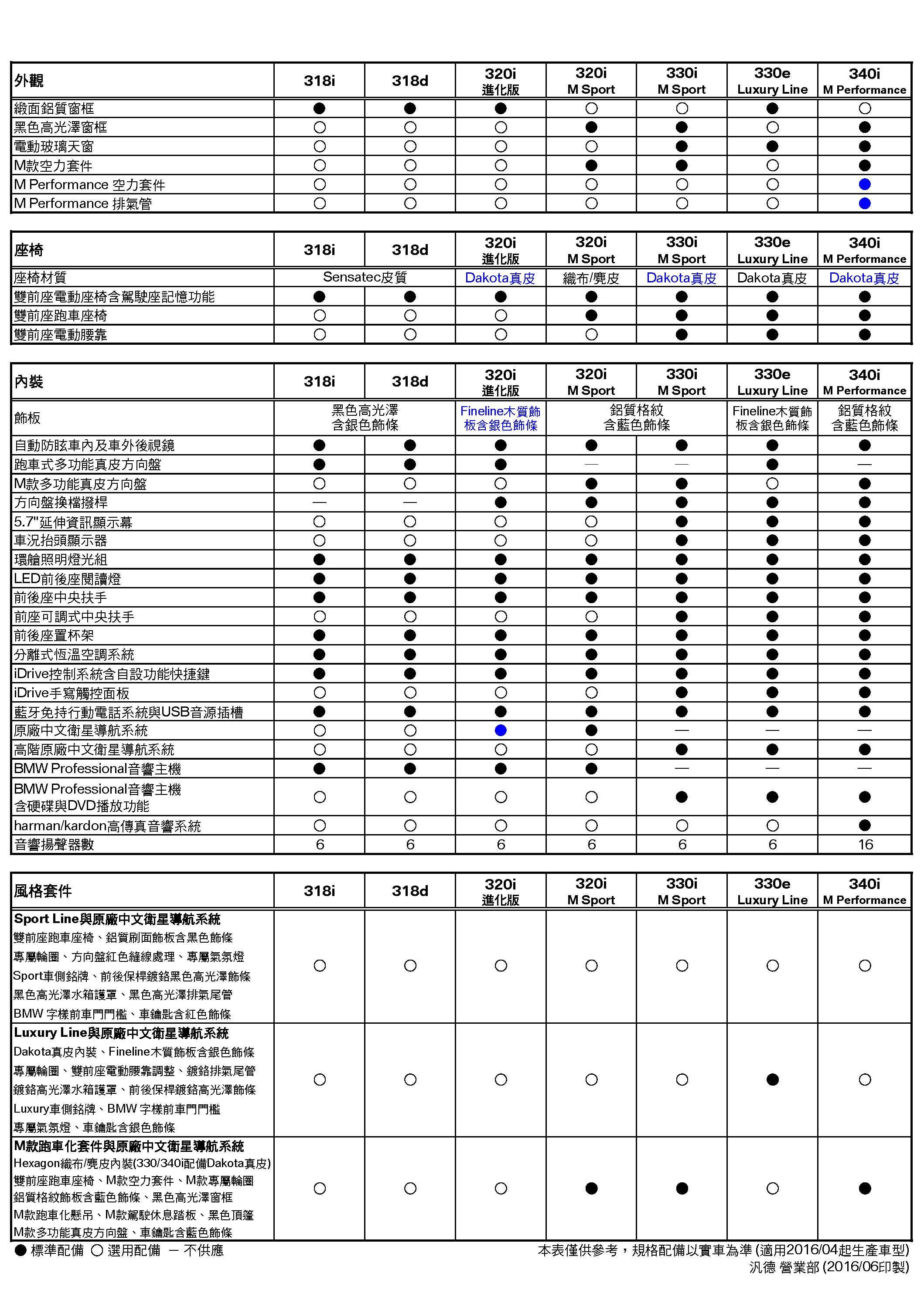 3系列(F30LCI)規格配備表(2016-04)_頁面_2