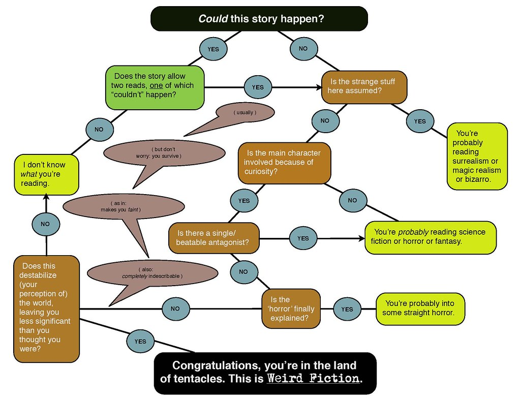 Flow Chart Color Meaning: Stephen Graham Jones--flowchart of the weird | vanderfrog | Flickr,Chart