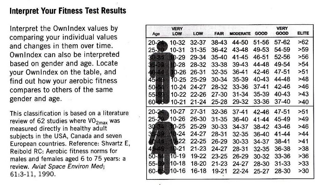 Gender Chart: Polar VO2Max Chart | voxeros | Flickr,Chart