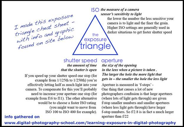exposure triangle devon byrd flickr