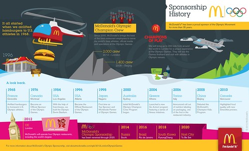 McDonald's Olympic Sponsorship History Infographic | by McDonaldsCorp