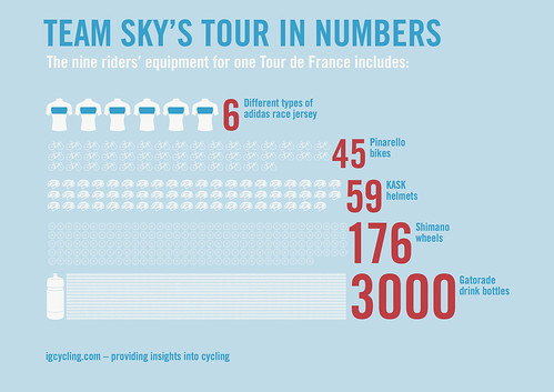 TeamSkyTdFInfographic2 | by carltonreid