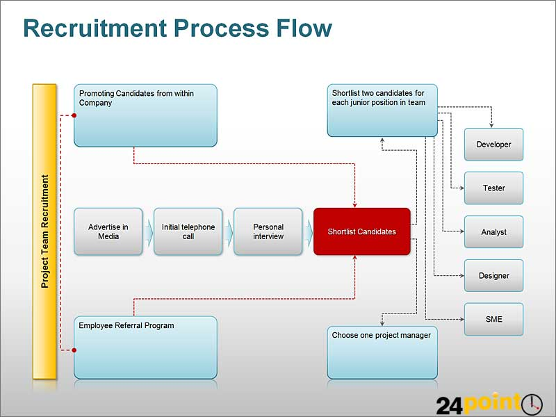 Recruitment Process Flow Diagram PPT | A process flow diagra… | Flickr
