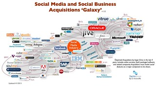 Social Media and Social Business Acquisitions Galaxy (April, 2013) | by Dion Hinchcliffe