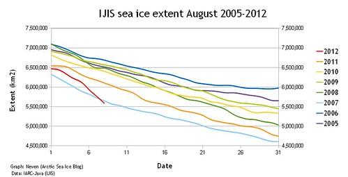 ISIS sea ice change 2005-2012 | by Philip Munger