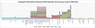 Geographical distribution of research effort in number of surveys per sector 2006 to 2012 | by stefanaustermuhle