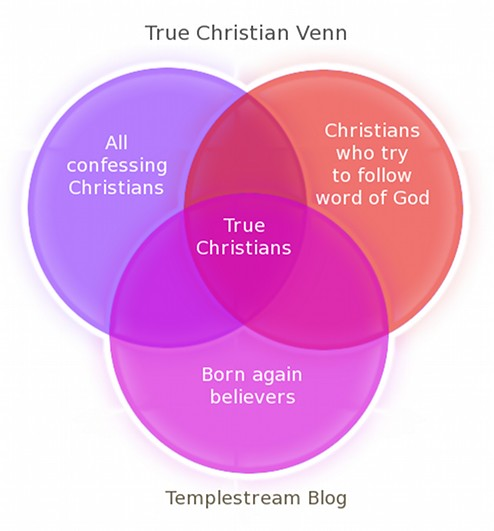 Make A Venn Diagram: True Christian Venn Diagram | What are some basic qualities u2026 | Flickr,Chart