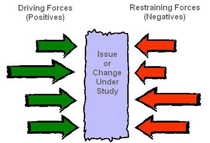 Force Field Analysis Qualitytrainingportalresourc Flickr