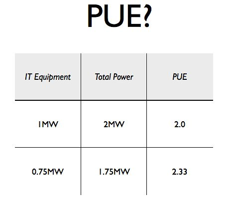 Problems with the Power Usage Efficiency (PUE) metric | by Tom Raftery