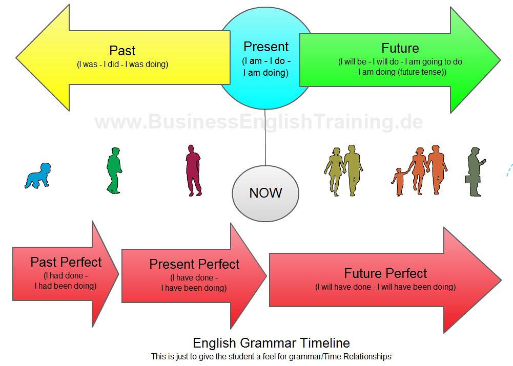 English Grammar Diagram English Grammar Diagram Timeline Flickr