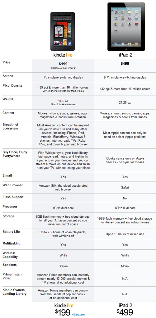 Ipad Comparison Chart: Kindle Fire vs iPad2 comparison | chart by Amazon.com Messagu2026 | Flickr,Chart