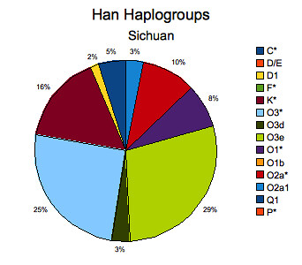 Han Chinese Haplogroups Sichuan Province | by yyhh.org