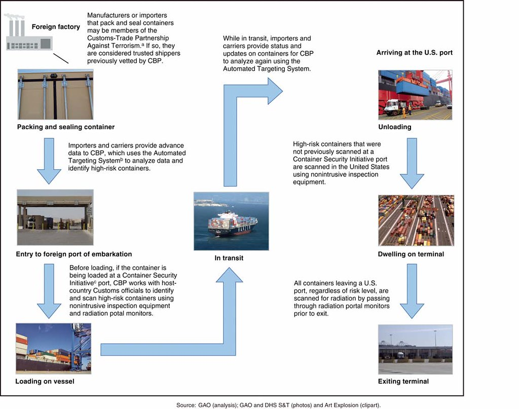 In Process Inspection Flow Chart: Figure 1: Global-Supply Chain Process | This image is excerpu2026 | Flickr,Chart