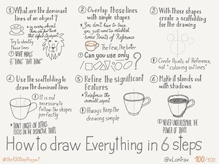 "The Day 100/100 of my #the100DayProject is a ""How to draw everything"" Sketchnote 