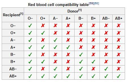 Blood type chart wisdm flickr
