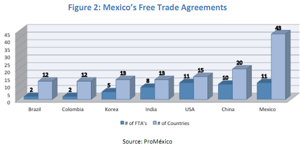Mexicos Free Trade Agreements Source Ndnndi Report Rea Flickr
