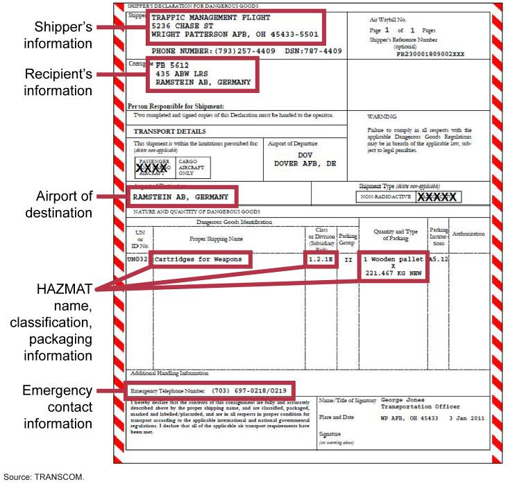 Figure 3 example of hazardous materials hazmat document flickr figure 3 example of hazardous materials hazmat documentation used for transporting arms thecheapjerseys Choice Image