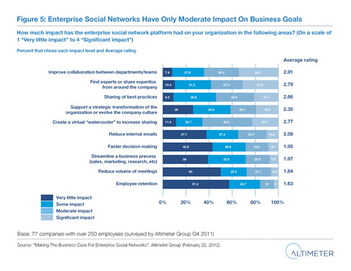 Fig. 5 Enterprise Social Networks Have Only Moderate Impact On Business Goals | by charleneli