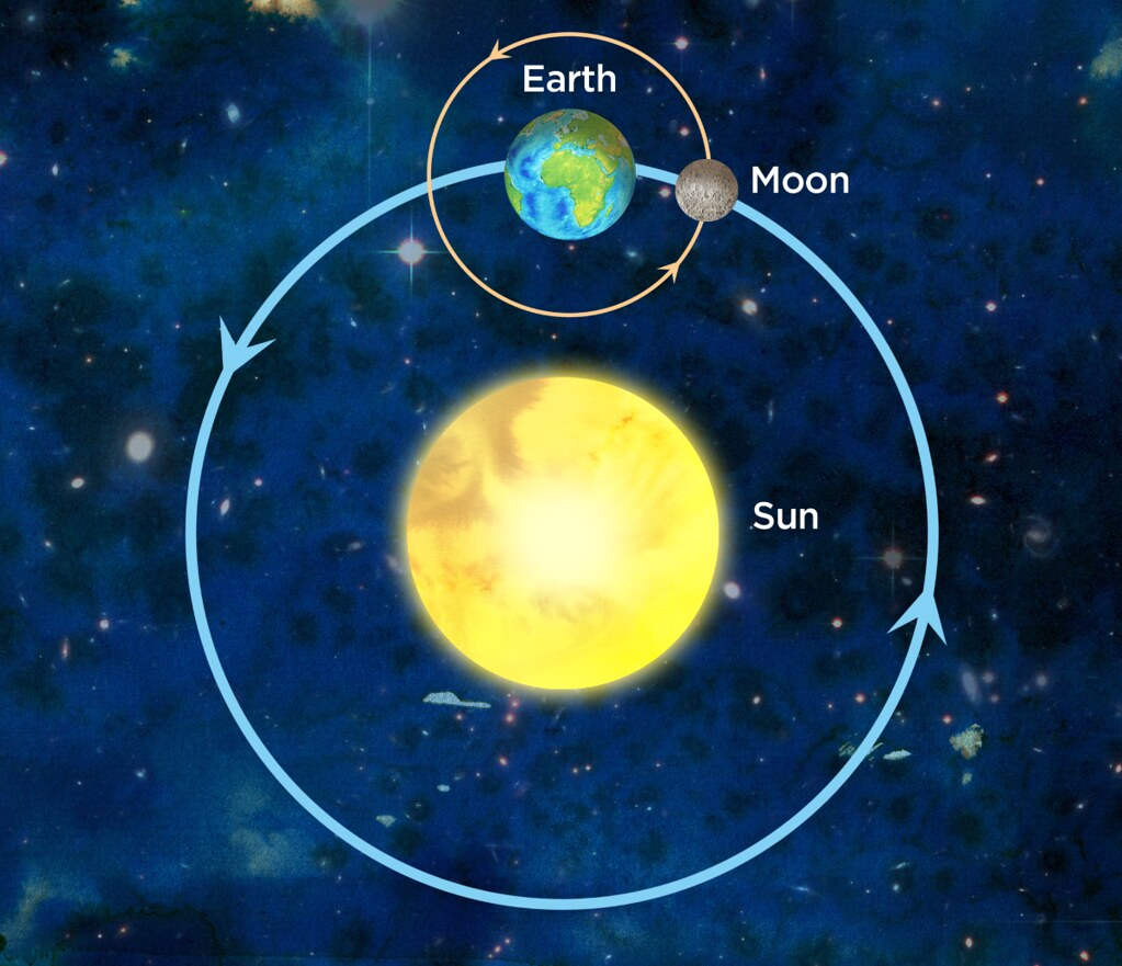 Earth Moon And Sun System Illustration Used In Siyavula G Flickr