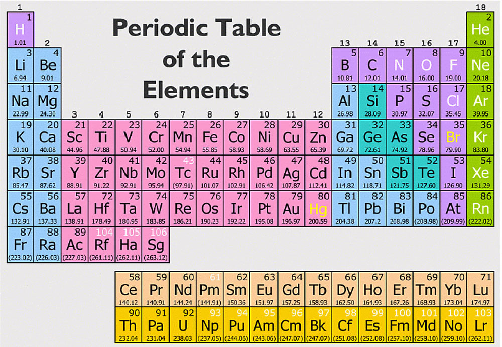 Periodic table of elements periodic table of the elements flickr periodic table of elements by earthfix urtaz Gallery