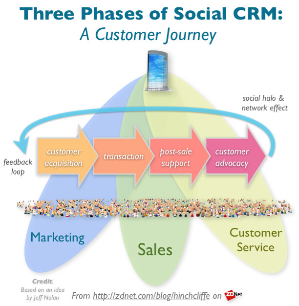 Sales And Marketing Process Flow Chart: The Journey of the Social Customer: The Three Phases | Flickr,Chart
