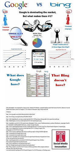 Google Vs Bing | by Steven-L-Johnson