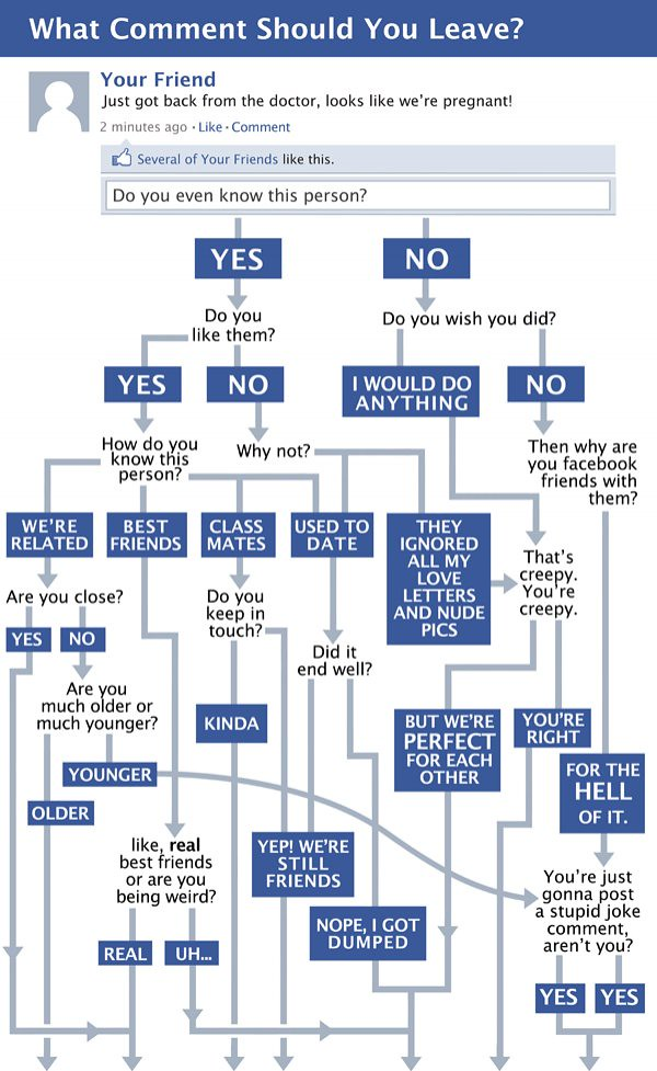 Funny Flow Chart: Facebook Flow Chart | www.methodshop.com/2011/10/facebook-flu2026 | Flickr,Chart