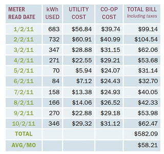 Table 1. Rasmussen Family Energy Performance | by Home Energy Magazine