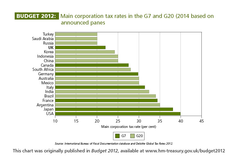 Tax Rate Chart: Main corporate tax rates in the G7 and G20 (2014 based on u2026 | Flickr,Chart