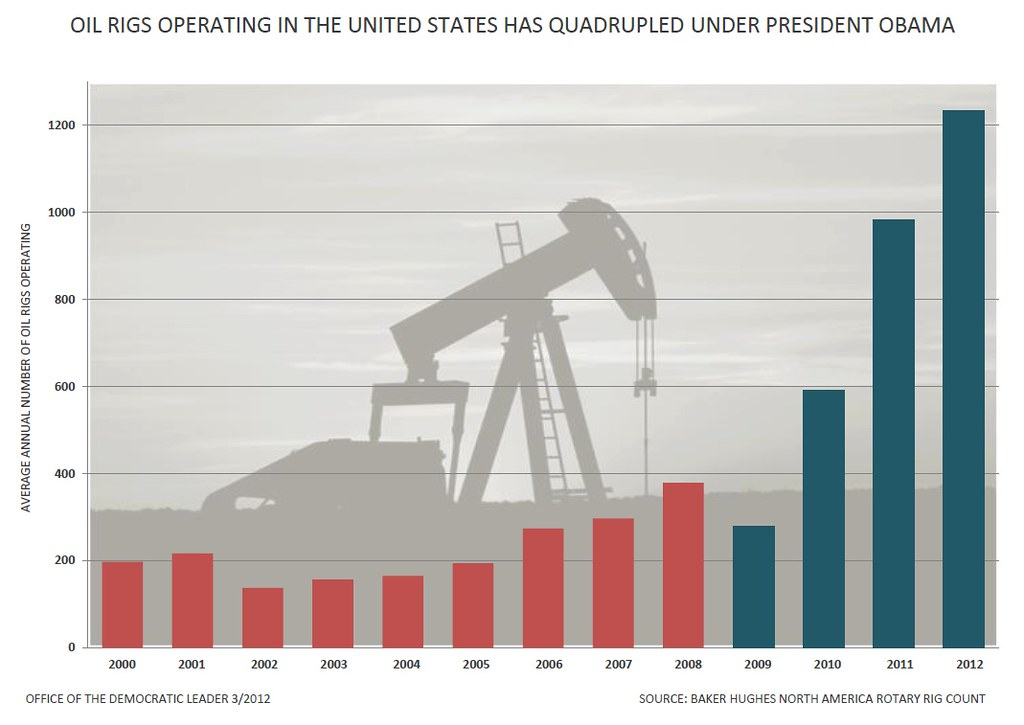 Oil Stock Chart: U.S. Oil Rigs | The number of oil rigs operating in the Unitu2026 | Flickr,Chart