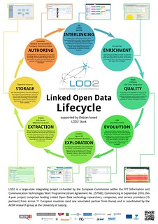 Linked Open Data Lifecycle | by haschek