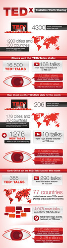TED and TEDx: Statistics Worth Sharing | by Mark Fidelman