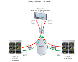Managed hosting platform assurance | by the1genius