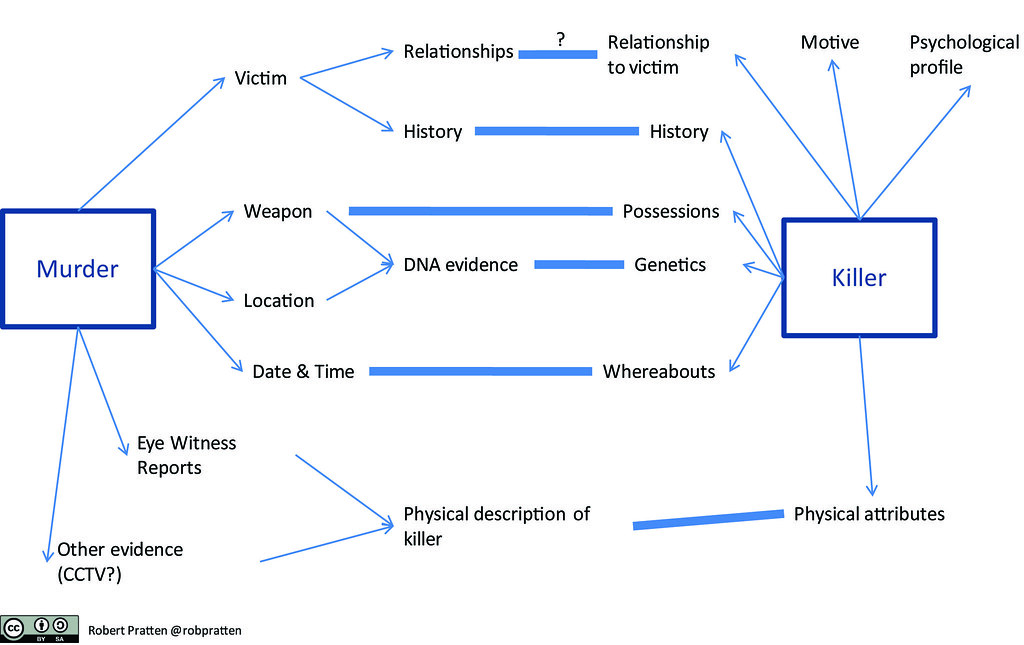Anatomy Of A Murder Anatomy Of A Murder Transmedia Storyteller