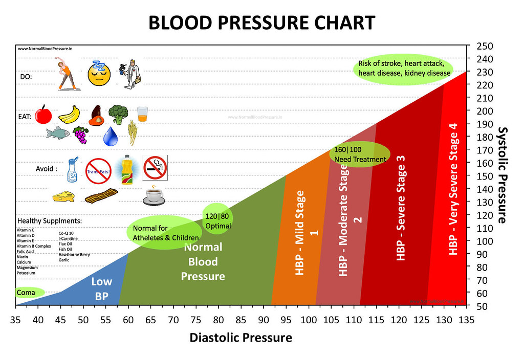 Normal Blood Pressure Chart | A Chart Showing Normal Blood P… | Flickr