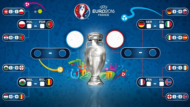 Euro 2016 France (Octavos de Final): Resultados